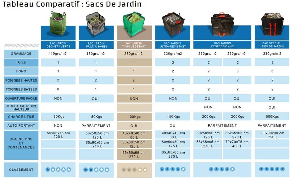 Tableau Comparatif des Sacs de Jardin